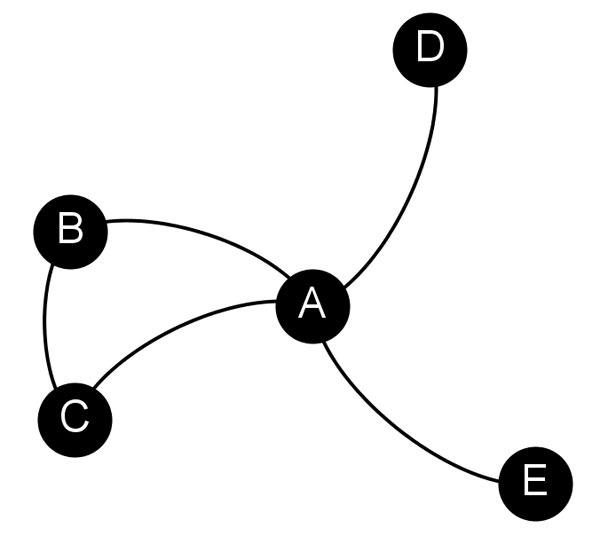 Figuur 3. 'n Voorbeeld van groeperingsvorming of oorganklikheid in 'n netwerk. Terwyl 'n driehoek tussen nodusse A, B en C aangetref word, kan A, D en E as 'n drietal beskryf word, aangesien hier slegs twee skakels tussen drie nodusse bestaan.