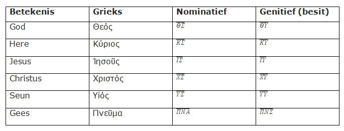 godsdienswetenskappe_tabel
